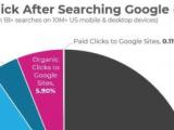 Google 0 clic