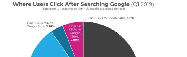 Nouvelles – Google – la tendance 0 clic est inquiétante.